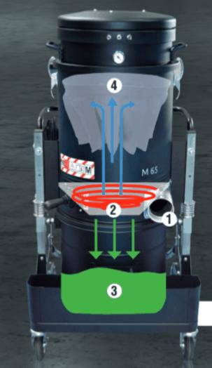 Устройство однофазного промышленного пылесоса